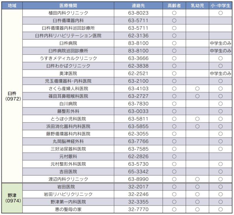 季節性インフルエンザ予防接種医療機関(臼杵市)